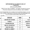 Résultats Course école du 17/05/2015 à Villeneuve Sur Lot