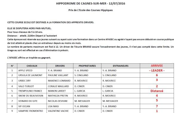 Résultats de la course école - 12/07/16 - Cagnes-sur-Mer.
